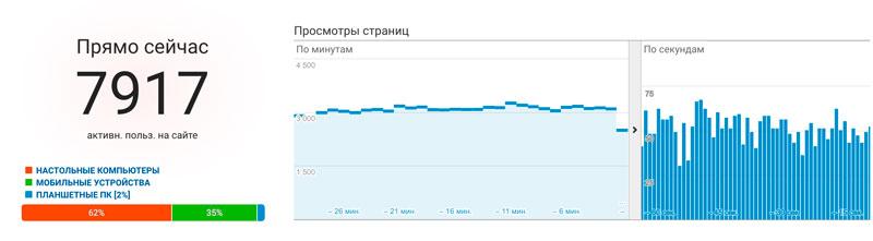 Показатели средней посещаемости сервиса HashFlare в один момент