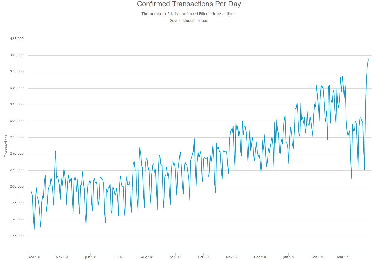 График объема биткоин-транзакций за последний год
