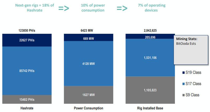 Хешрейт биткоина, энергопотребление и установленная база майнинговых устройств. Данные на 1 июля 2020 года