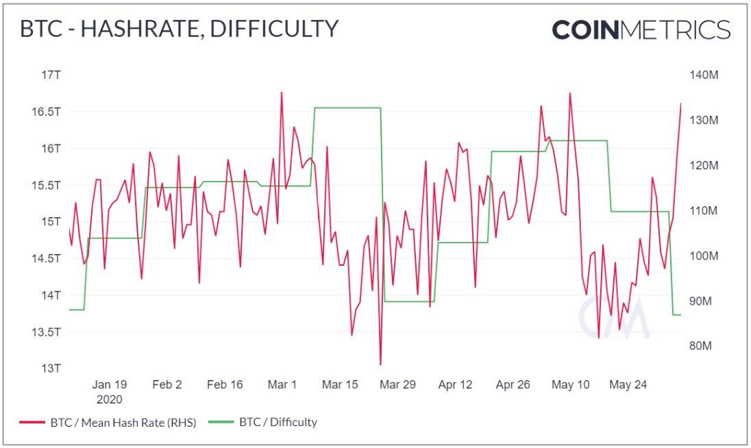 Хешрейт Bitcoin (BTC) превышает 130 EH/s