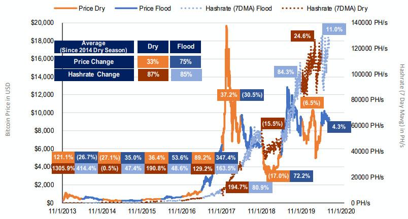 Хешрейт и цена BTC с выделенными сухими (Dry) и паводковыми (Flood) сезонами