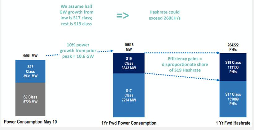Хешрейт и энергопотребление — прогноз