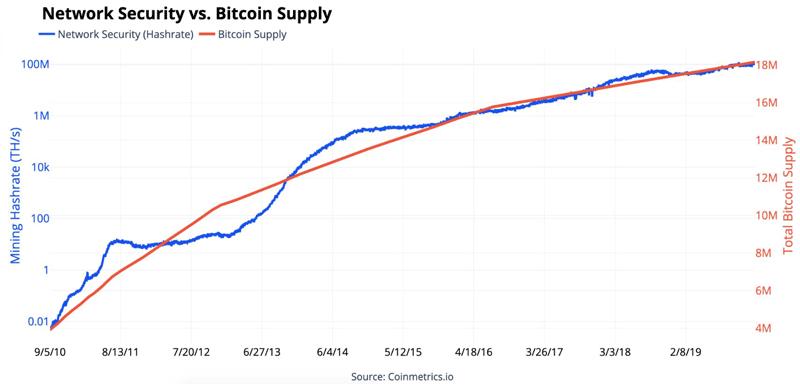 Хешрейт сети Bitcoin за 10 лет
