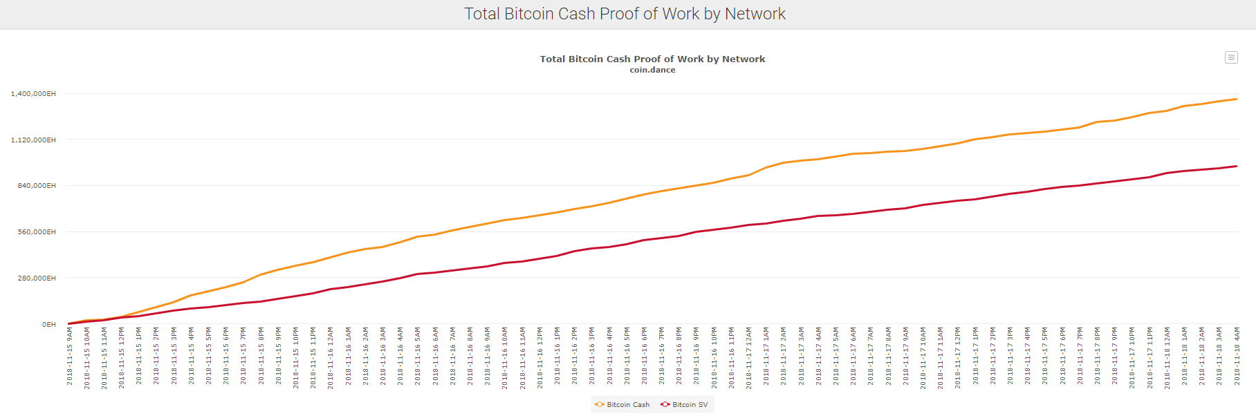 Хешрейт Bitcoin ABC и Bitcoin SV