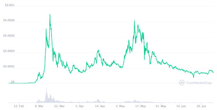 График курса HODE с момента запуска по данным СoinMarketCap