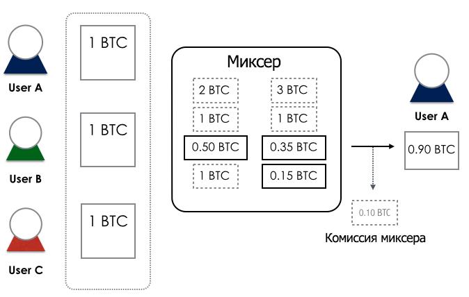 Принцип работы биткоин-миксера