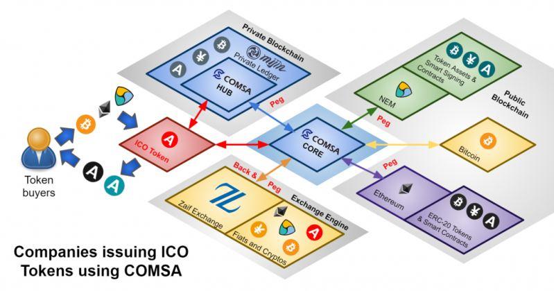 Схема работы ICO на платформе COMSA