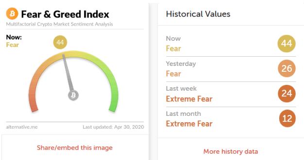"""Индекс страха и жадности"" по биткоину"