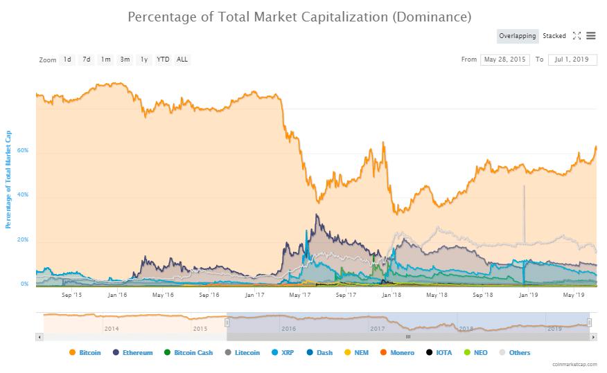 Индекс доминирования Bitcoin (BTC)