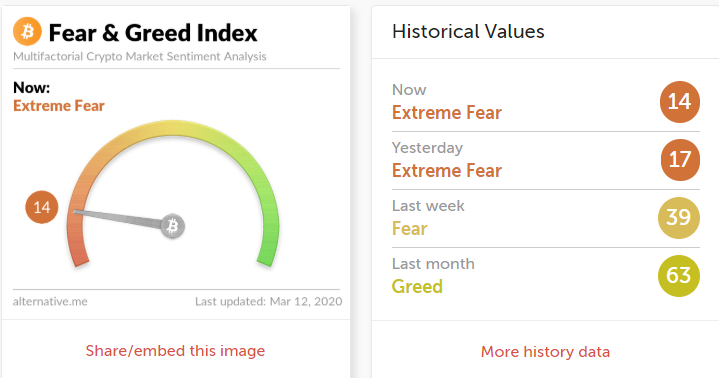 Индекс страха и жадности»достиг нового минимума в 14 пунктов