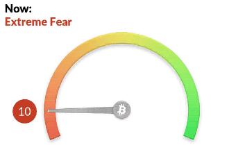 Индекс страха и жадности на 24 мая 2021 года.