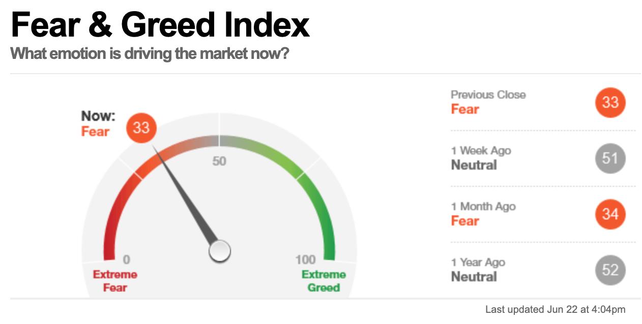 Индекс страха и жадности. Источник: CNN