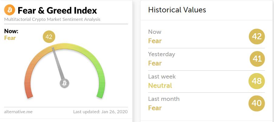 Индекс Страха и Жадности BTC
