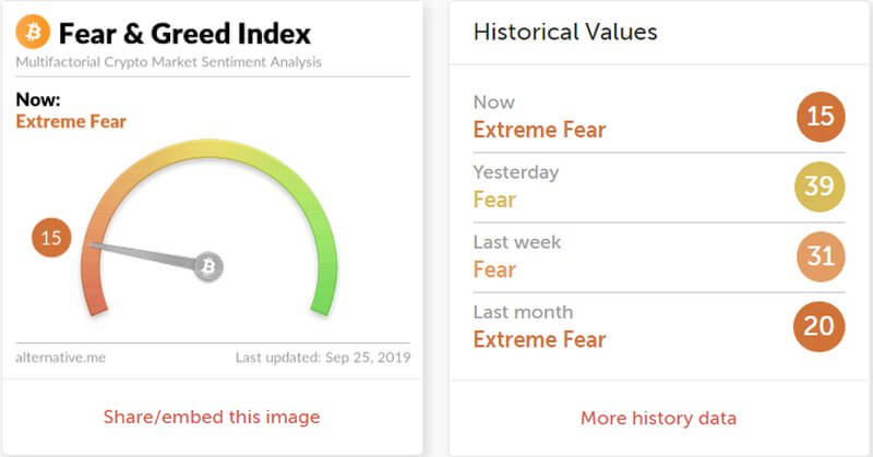 Индекс Жадности и Страха BTC