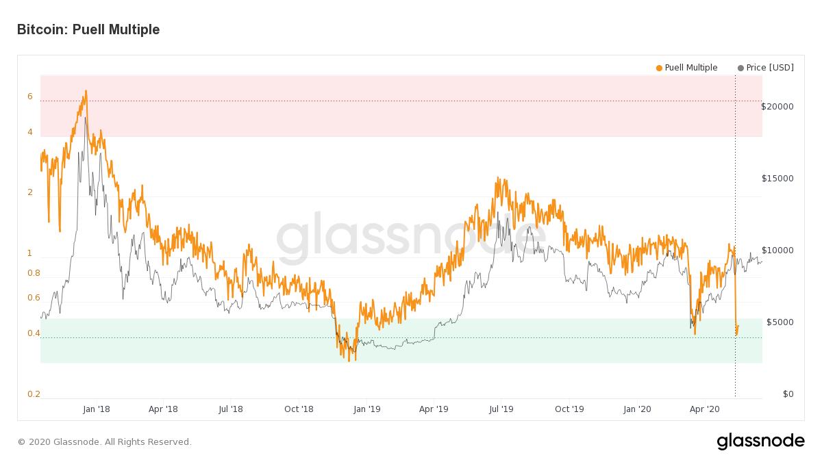 График иллюстрирует, что стоимость вновь выпущенных BTC на ежедневной основе низка по сравнению с ретроспективными данными
