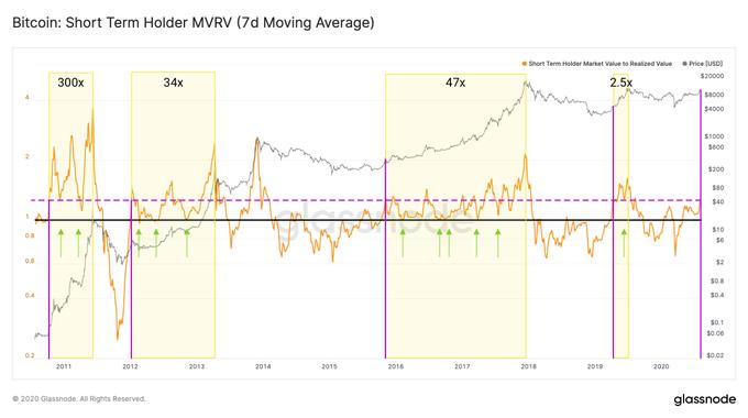 Индикатор резервного риска по биткоину находится в зелёной зоне