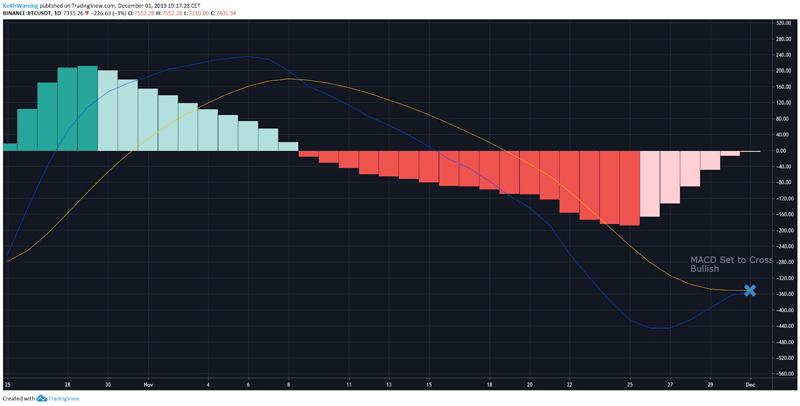 Индикатор MACD показывает бычье пересечение и переход BTC в зелёную зону