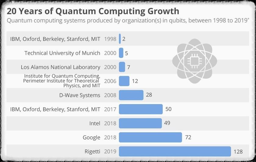 Инфографика развития квантовых вычислений за последние 20 лет
