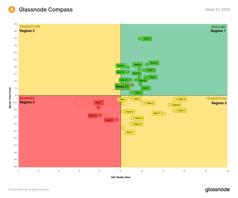 Метрика «Compass» для анализа курса биткоина