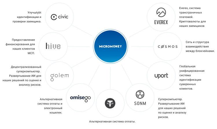 Интеграция MicroMoney с крупнейшими платформами