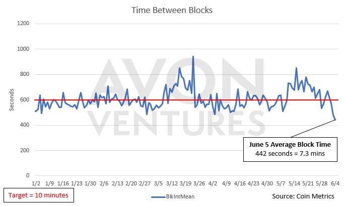 Сокращение интервала между выпуском блоков почти до 7 минут