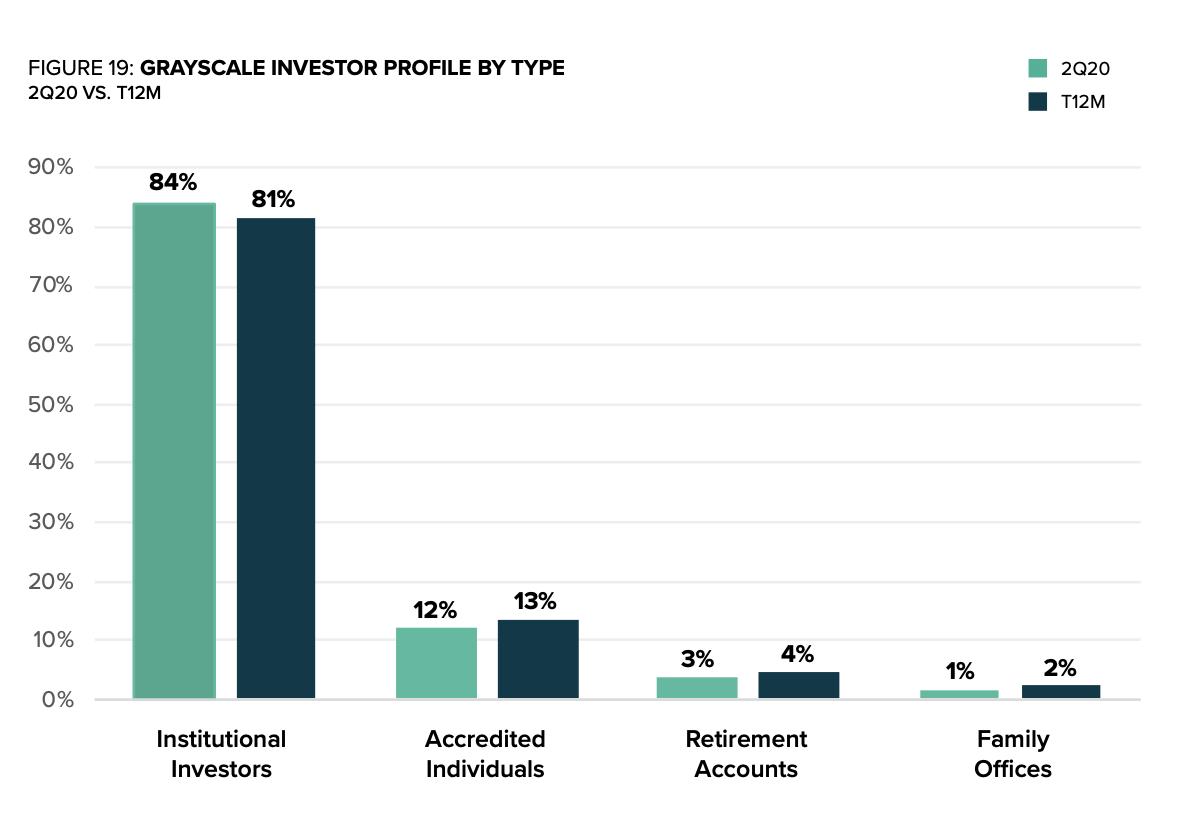 Инвестиции по типам инвесторов