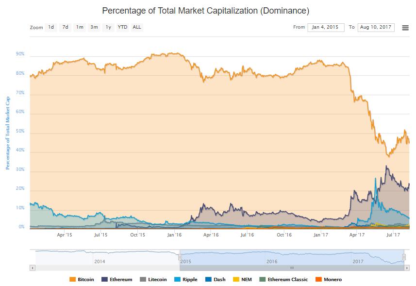 График роста популярности Ethereum
