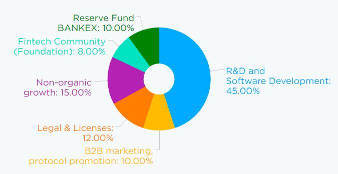 Распределение средств вырученных в рамках ICO BankEx