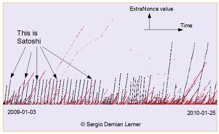 Анализ Серхио