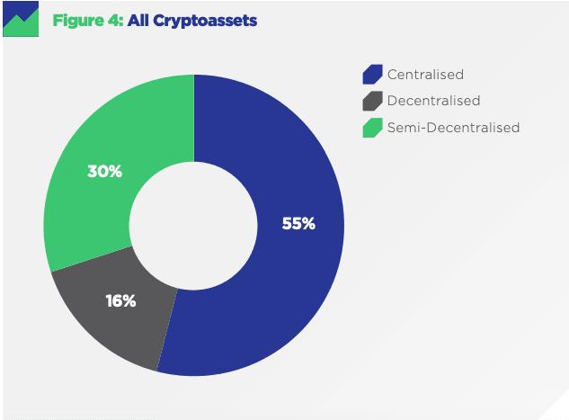 55% крипто-активов являются централизованными