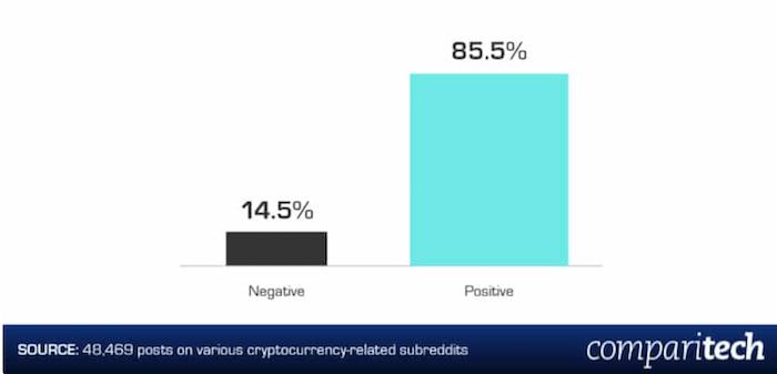 Позитивные и негативные комментарии о криптовалютах