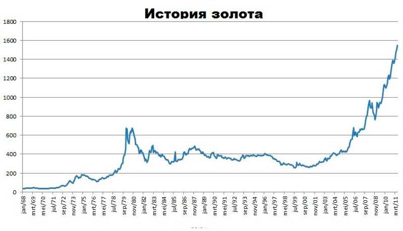 Монетизация золота начиная с 1968 года