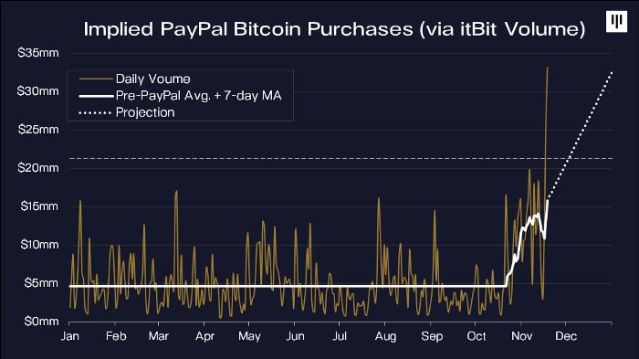 Объем покупки биткоина PayPal