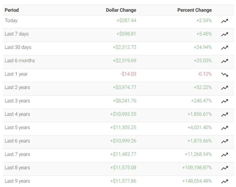 Изменения стоимости биткоина за разные периоды