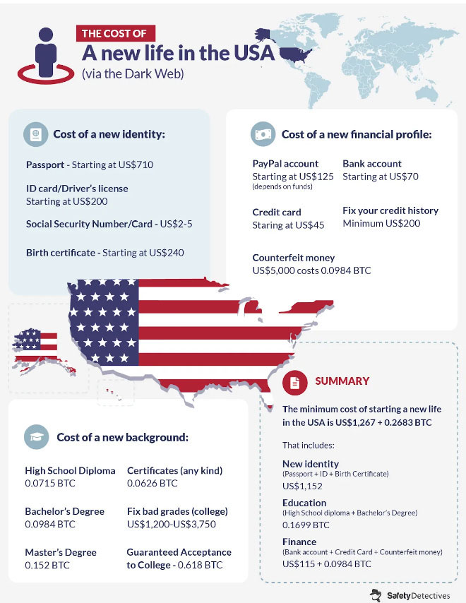 Цены на поддельные документы гражданина США