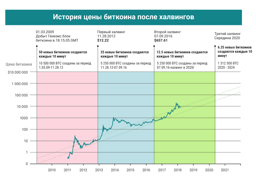 Как менялась цена биткоина после халвингов