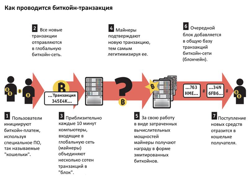 Как происходит транзакция в блокчейне биткоина