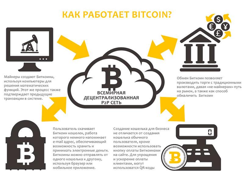 Как работает биткоин в упрощенном виде (схема)