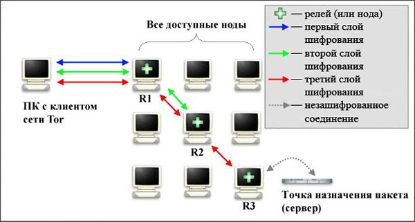 Принцип работа браузера Tor