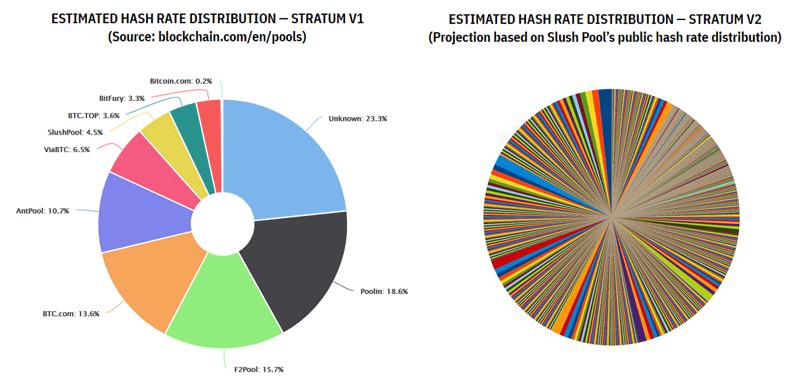 Как Stratum V2 меняет распределение хешрейта в сети биткоина