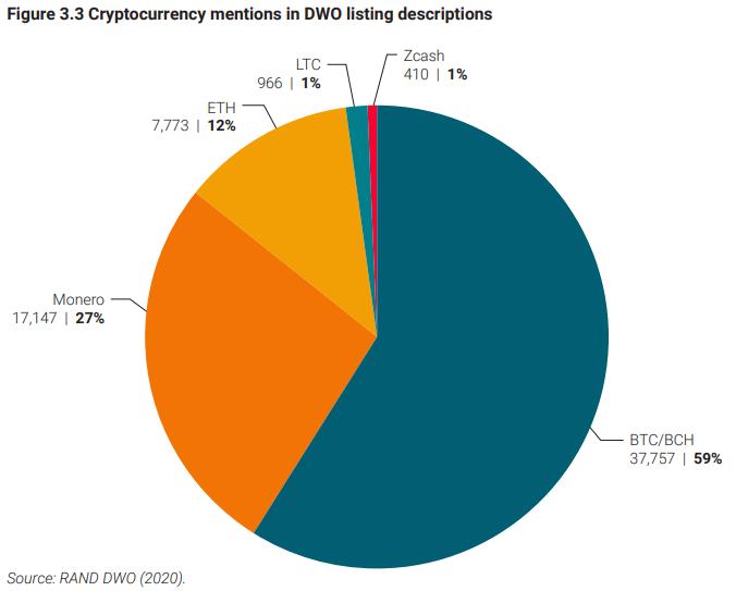 Какие криптовалюты используют в даркнете