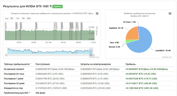 Онлайн калькулятор NiceHash для расчета доходности на GPU