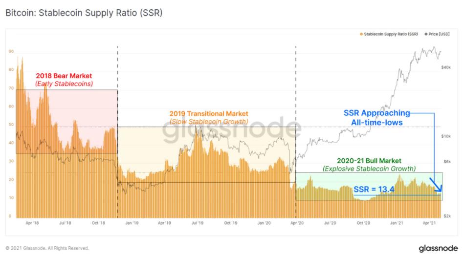 Соотношение капитализации биткоина и капитализации стейблкоинов