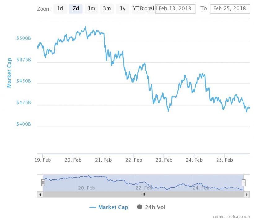 Капитализация рынка криптовалюты за прошедшую неделю (с 19 по 25 февраля)