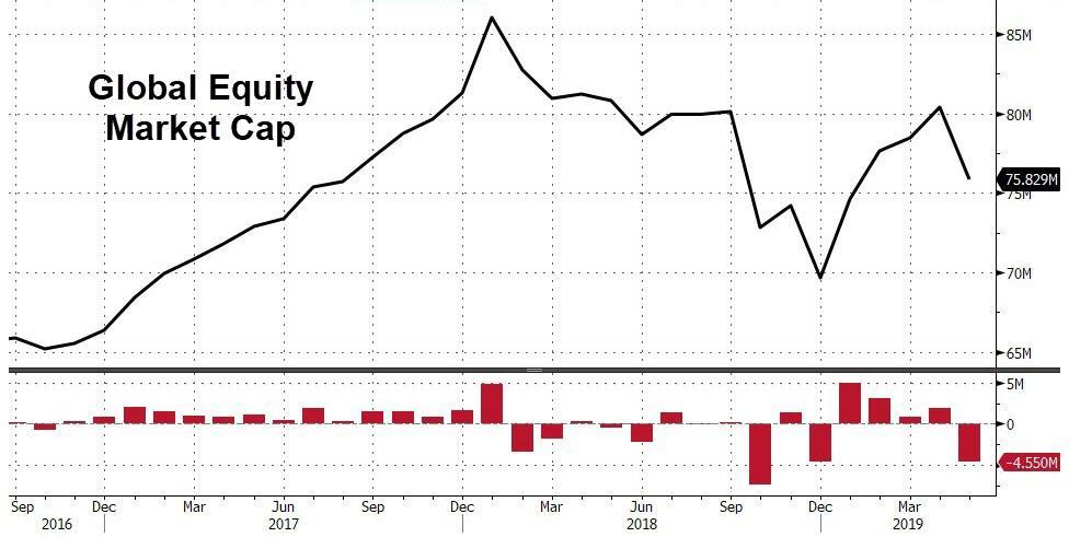 Капитализация глобальных фондовых рынков