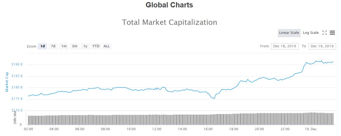 Капитализация крипторынка поднялась от $175 млрд до $191 млрд