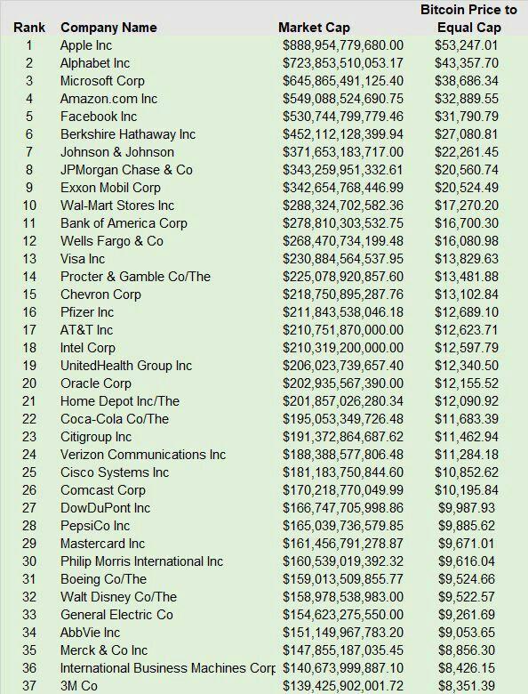 Капитализация крупнейших компаний в мире