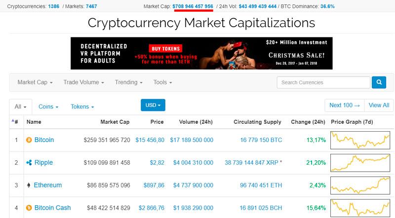 Капитализация рынка криптовалюты 708 млрд USD