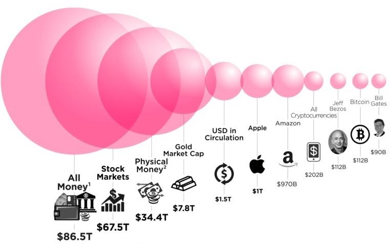 Капитализация всех мировых активов