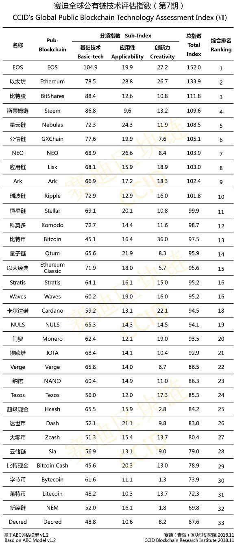 Китай выпустил рейтинг криптовалют за ноябрь 2018